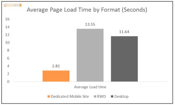 average-page-load-by-format.png
